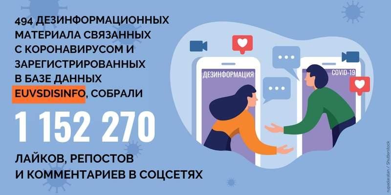 Обзор дезинформации пропагандистских СМИ – 26.05.2020