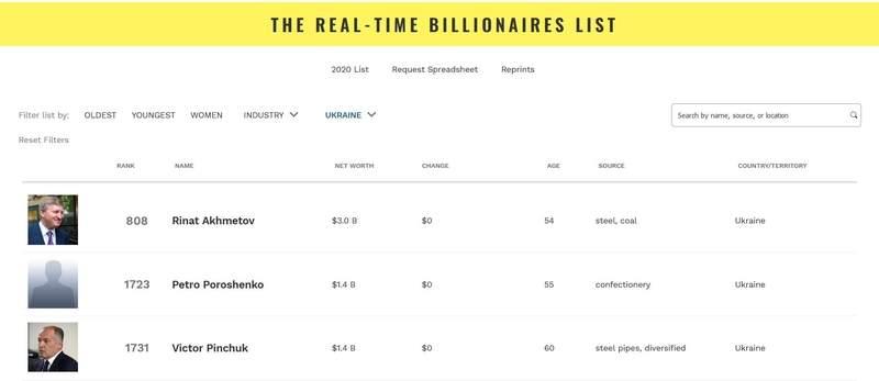 Про рейтинг Forbes без істерик
