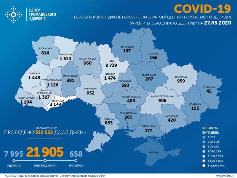 Оперативна інформація про поширення коронавірусної інфекції COVID-19 станом на 09:00 27.05.2020
