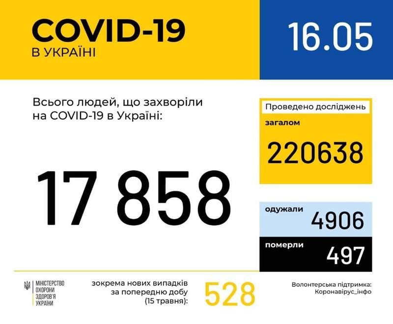 Оперативна інформація про поширення коронавірусної інфекції COVID-19 станом на 09:00 16.05.2020