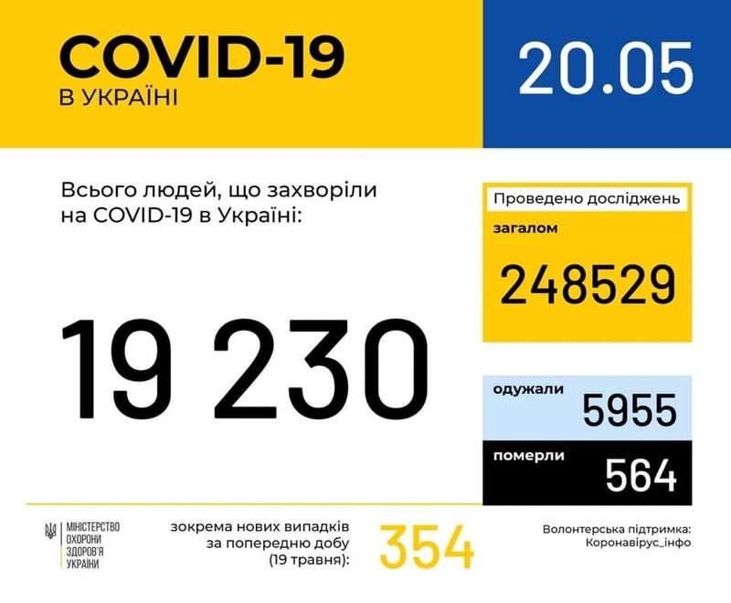 Оперативна інформація про поширення коронавірусної інфекції COVID-19 станом на 09:00 20.05.2020