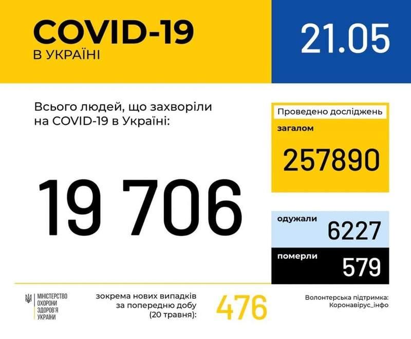 Оперативна інформація про поширення коронавірусної інфекції COVID-19 станом на 09:00 21.05.2020