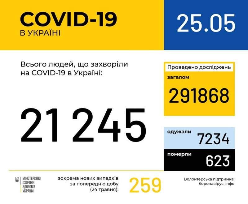 Оперативна інформація про поширення коронавірусної інфекції COVID-19 станом на 09:00 25.05.2020