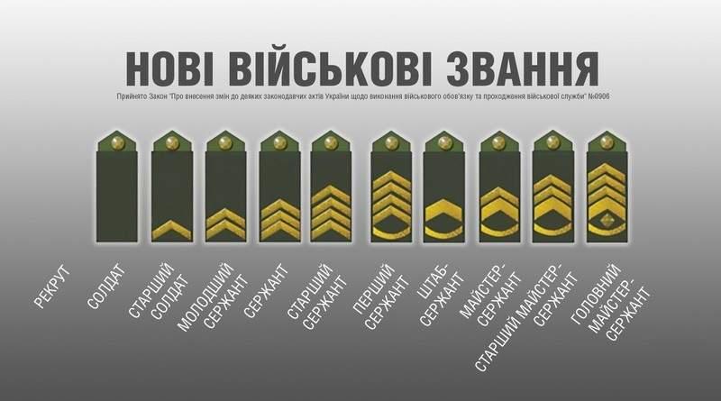 Змінено військові звання військовослужбовців | Тверезий погляд