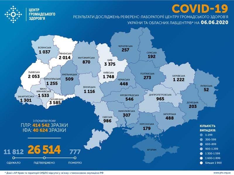 Оперативна інформація про поширення коронавірусної інфекції COVID-19 станом на 09:00 06.06.2020