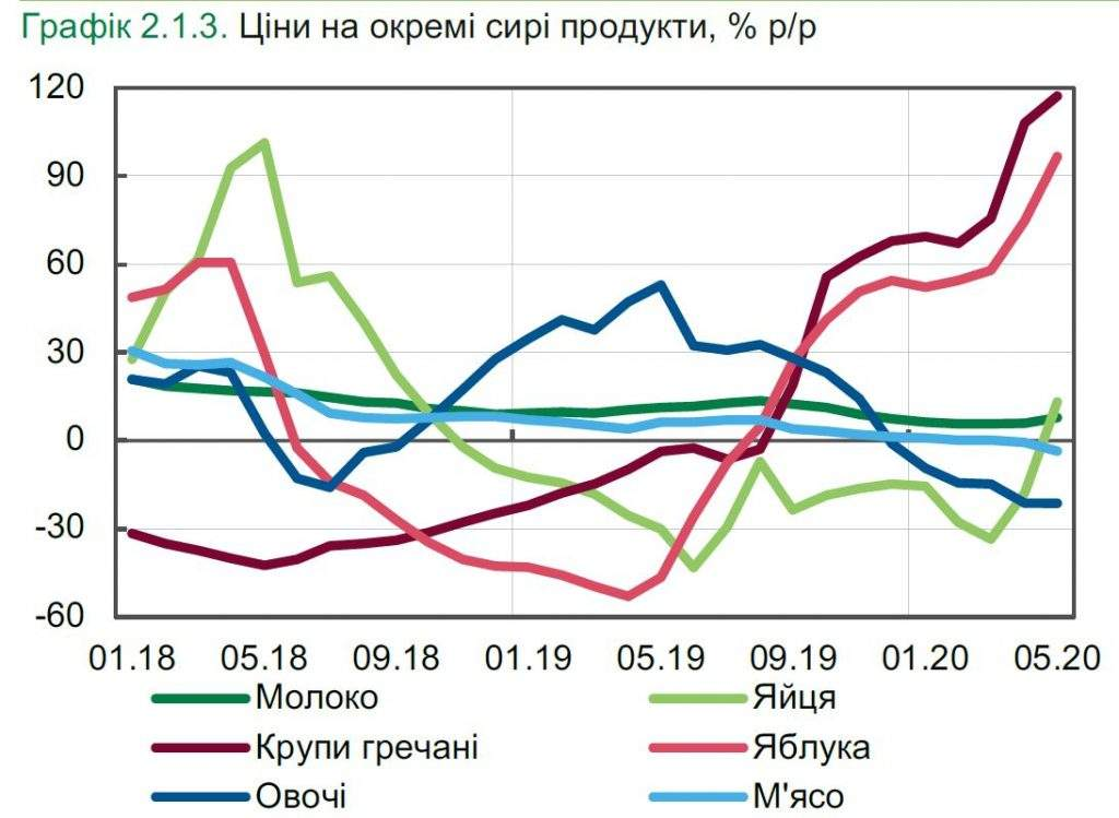 Поточні тенденції в економіці (станом на 2 липня)